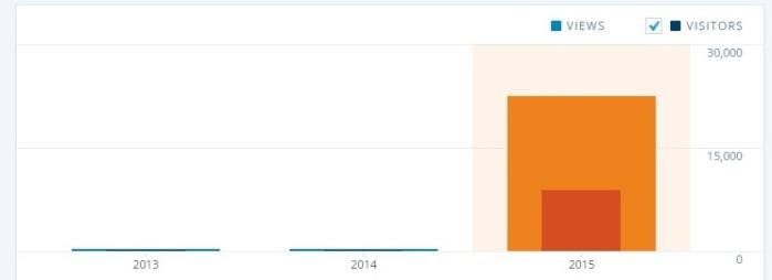 00 blog stats 1